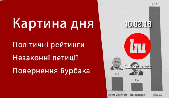 Картина дня 10.02 | Політичні рейтинги, незаконні петиції і повернення Бурбака